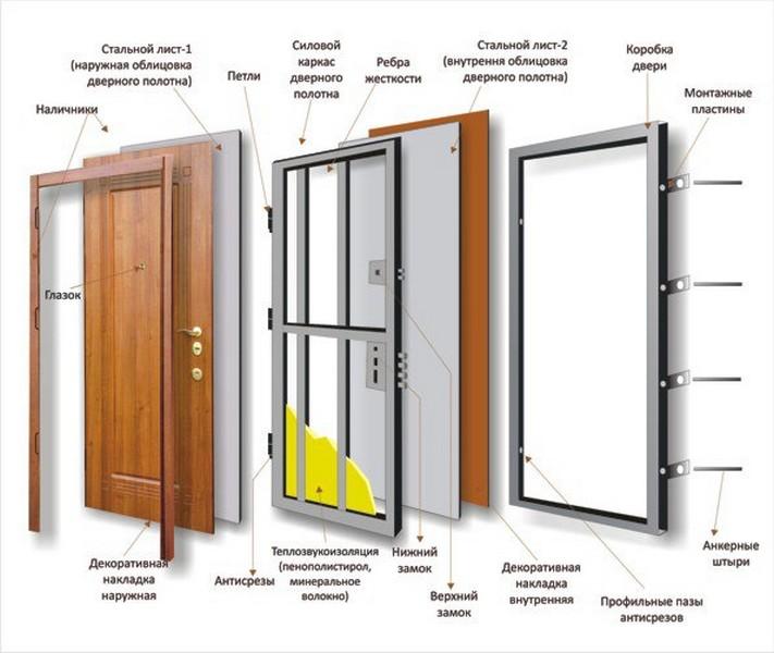 монтаж металлической бронированной двери